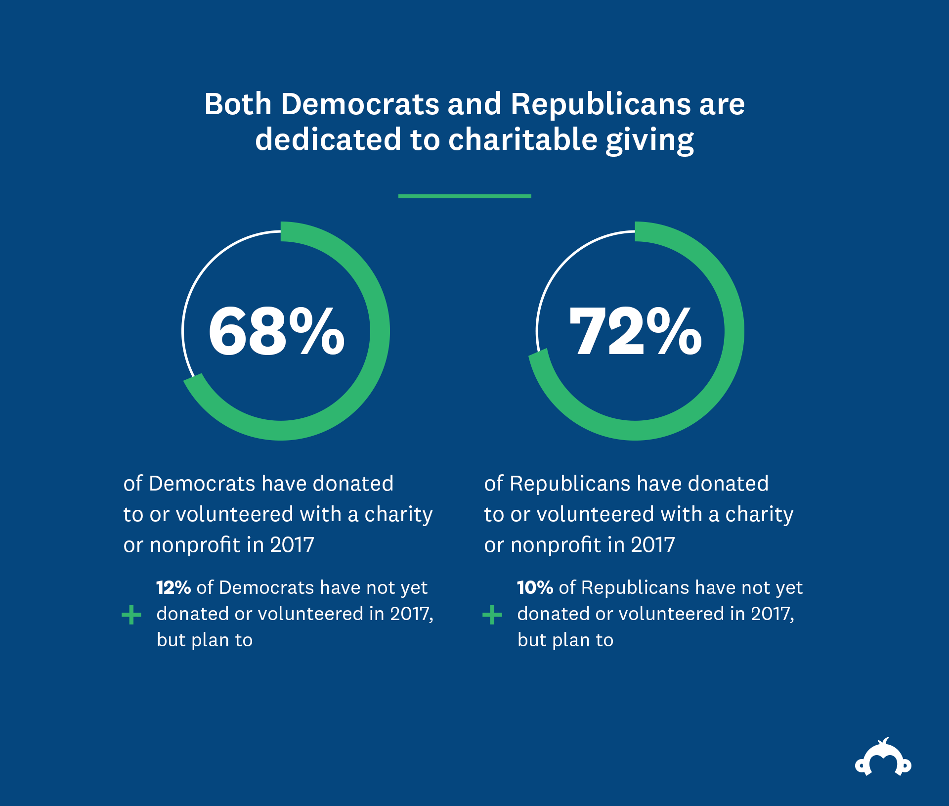 How Both Democrats And Republicans >> Does Partisanship Influence Charitable Giving Surveymonkey Apply